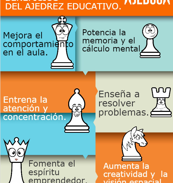 BENEFICIOS DEL AJEDREZ EDUCATIVO. AJEDUCA.